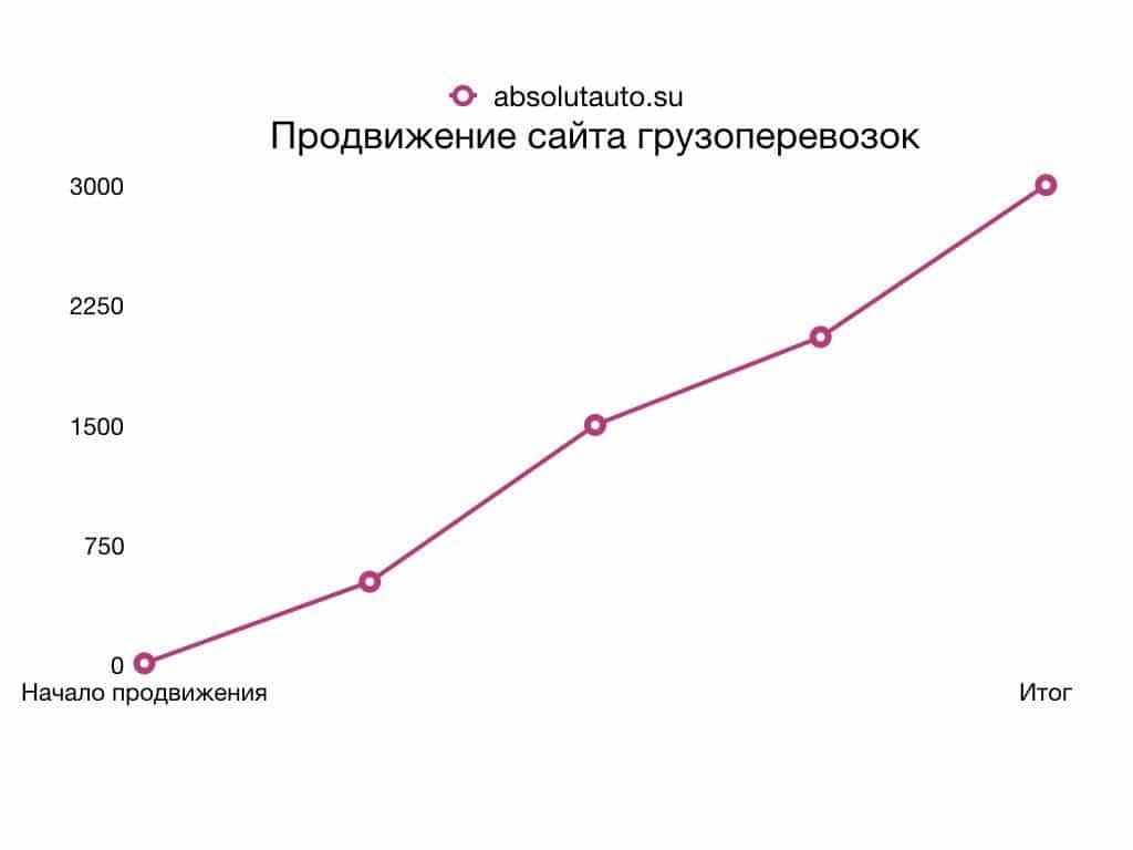 SEO сайт грузоперевозок